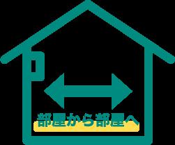家具移動/転送サービスの料金